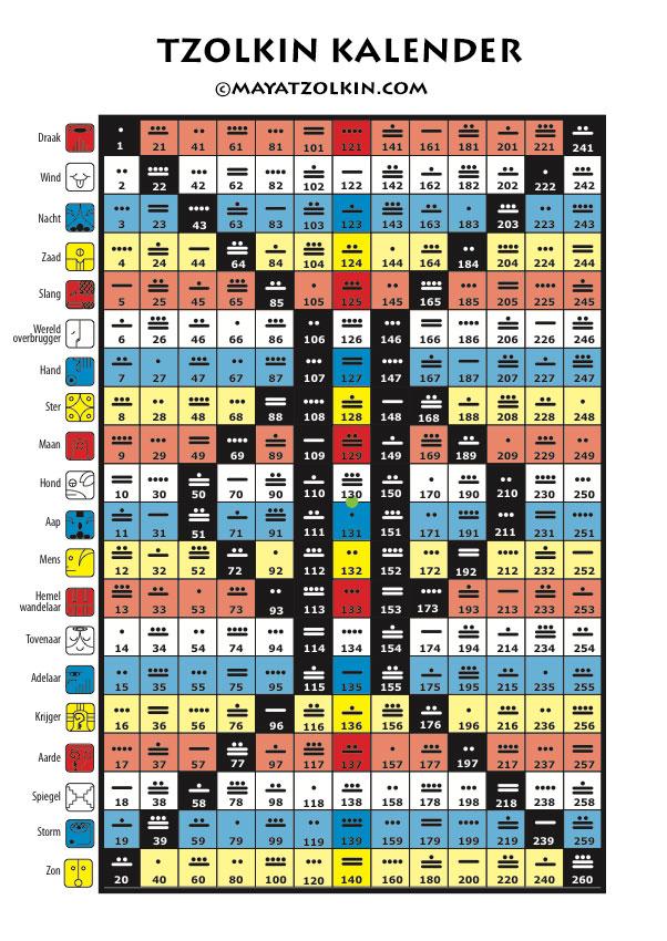 Kalender sternzeichen maya Maya Kalender